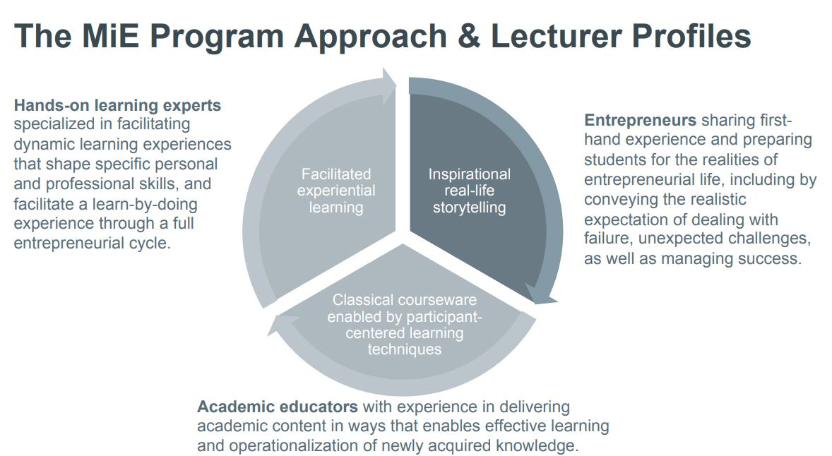 Program Approach & Lecturer Profiles